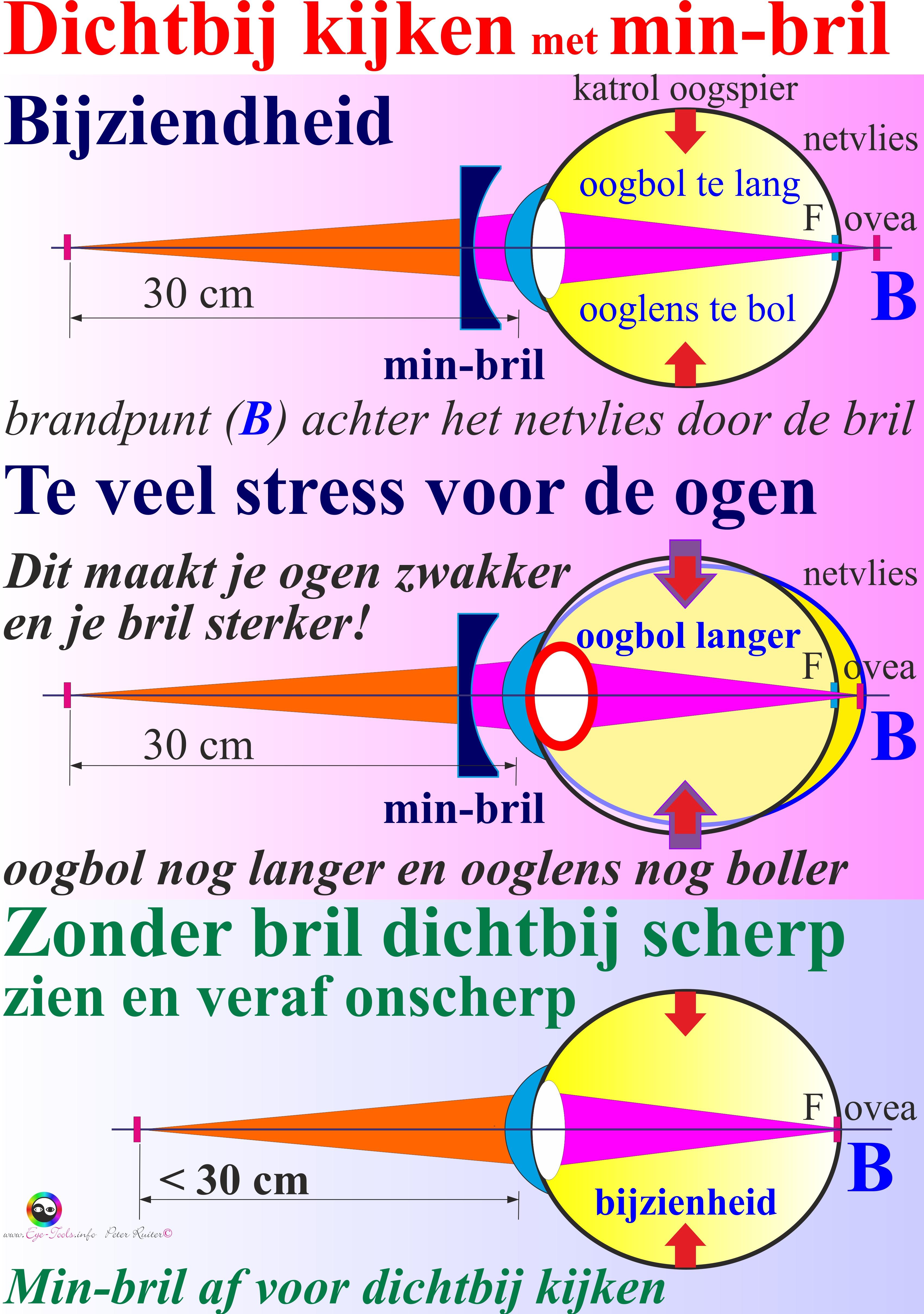 3015dfe88b399d Dichtbij kijken met min bril A3 versie 24a DEF - ogenschool Eye-Tools