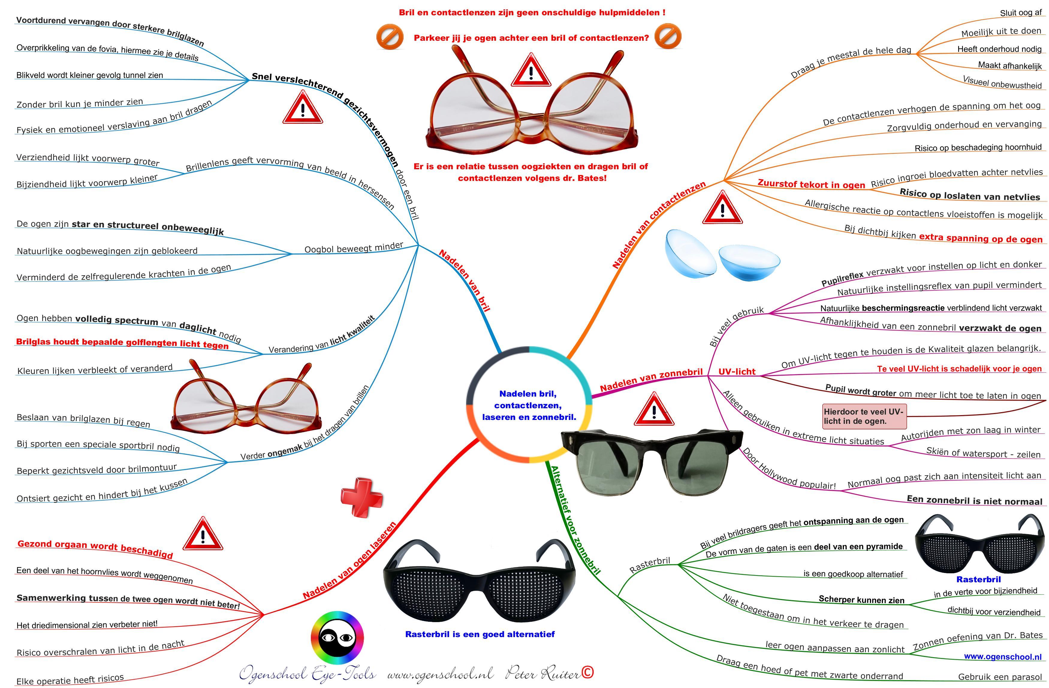 Mindmap van ogenschool Eye-Tools: De nadelen van bril, contactlenzen, laseren en zonnebril.
