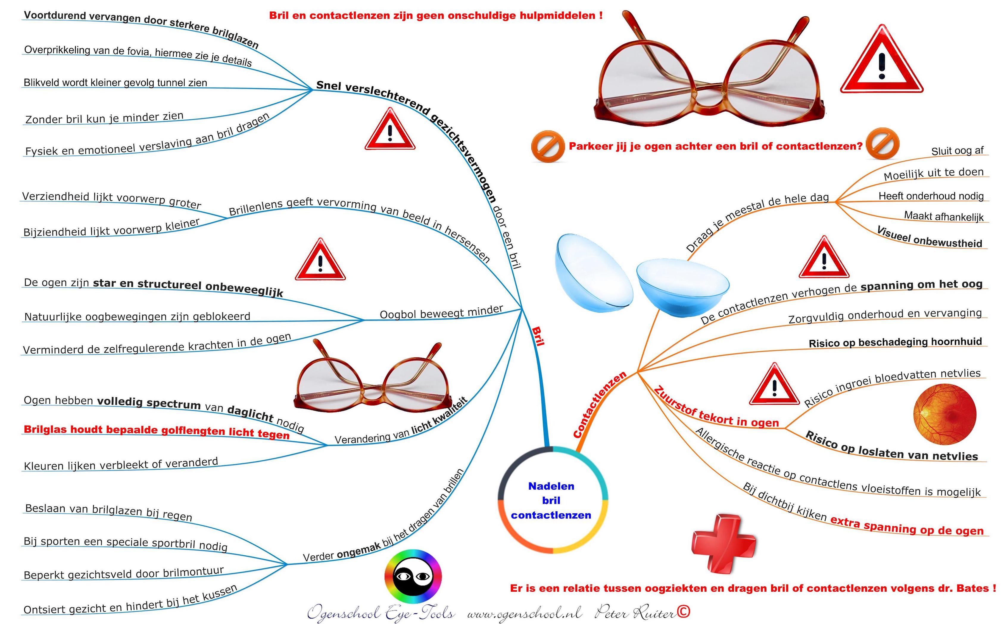 Mindmap van ogenschool Eye-Tools: De nadelen van bril en contactlenzen.